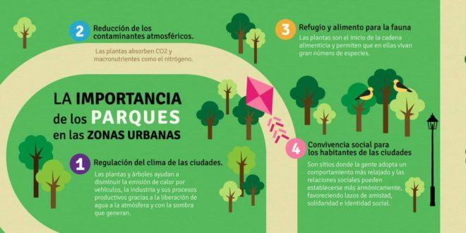 La importancia de los parques en zonas urbanas